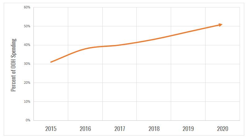 DOOH-growth-chart