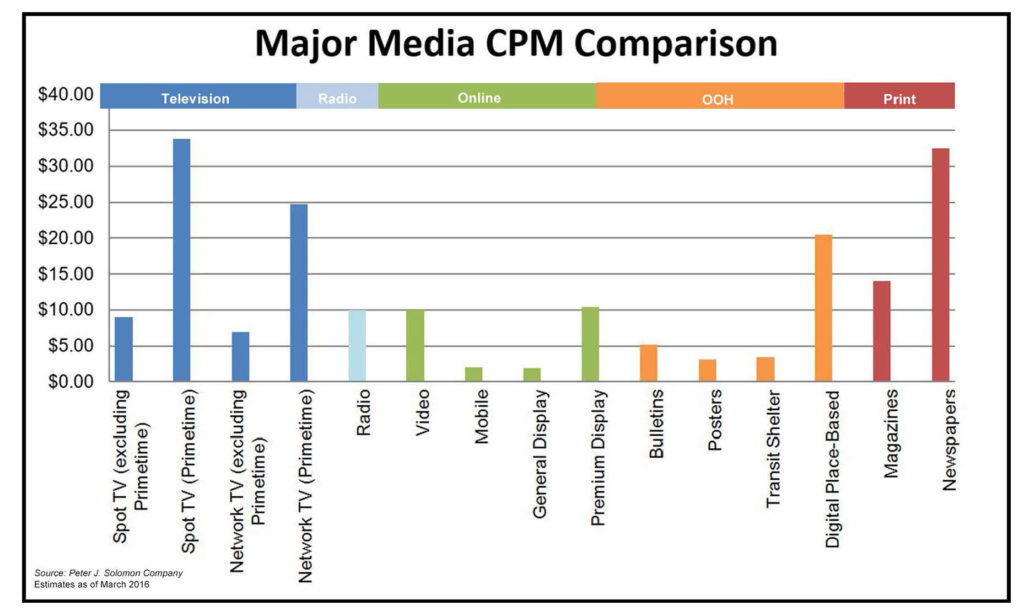 Major CPM Comparison Combined Charts_2016_Page_2