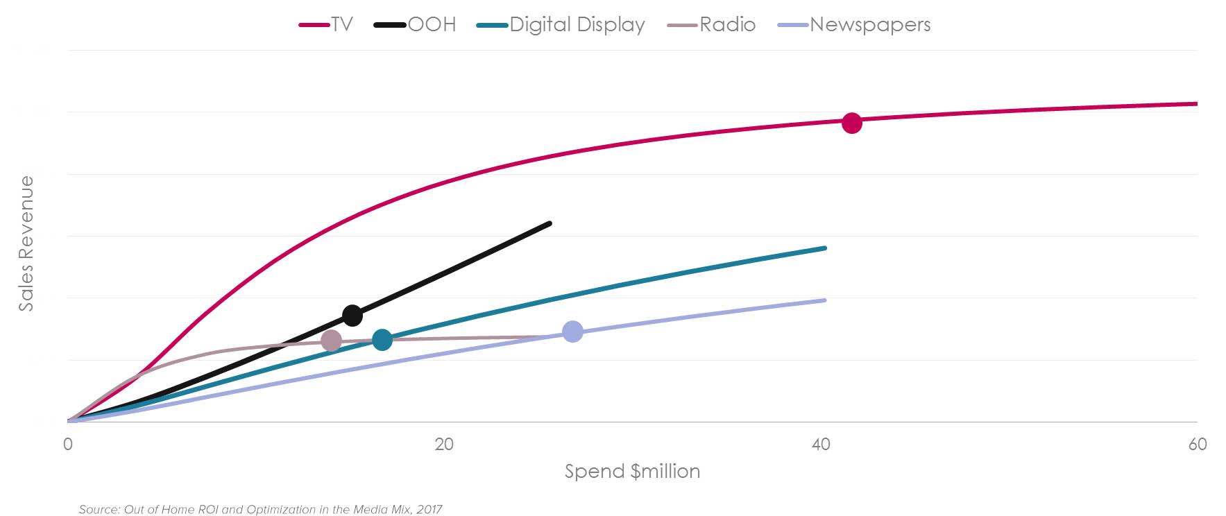 Chart of Out of Home Media ROI relative to other media channels