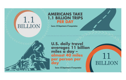 Out of Home and Commuter Travel Stats [Infographic]