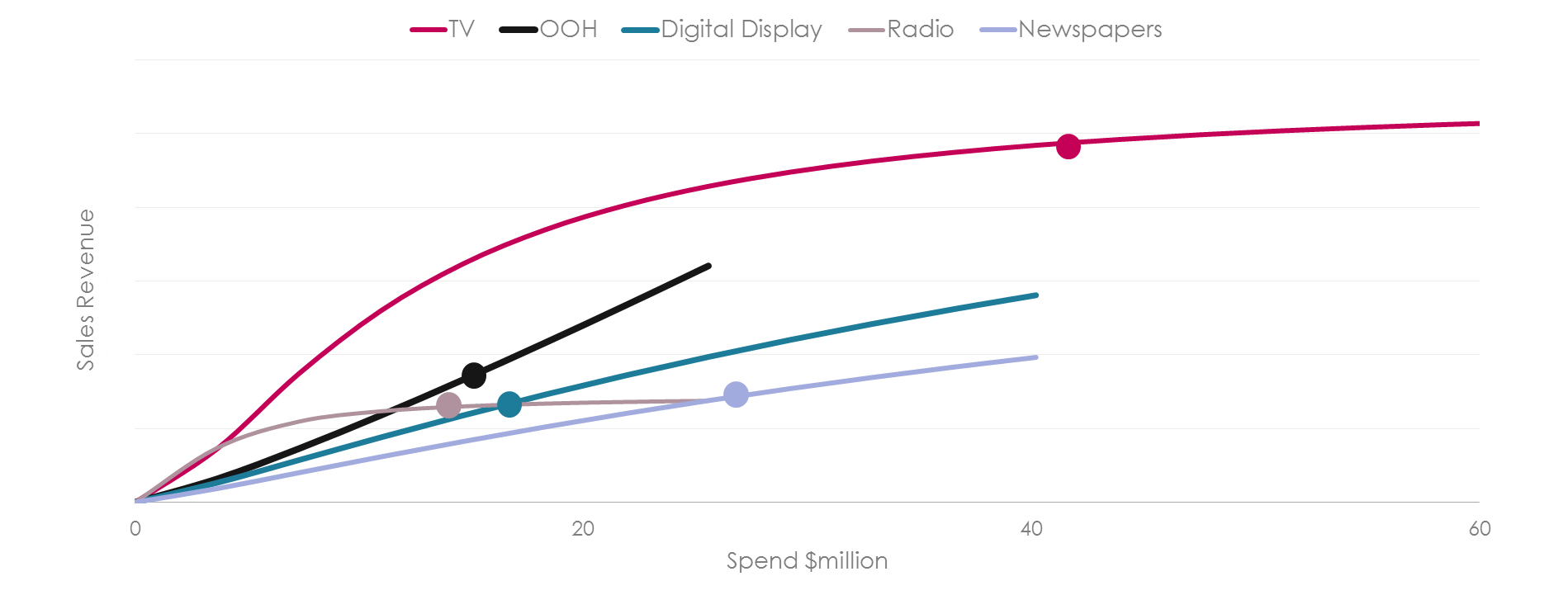 OOH ROI and Optimization in the Media Mix