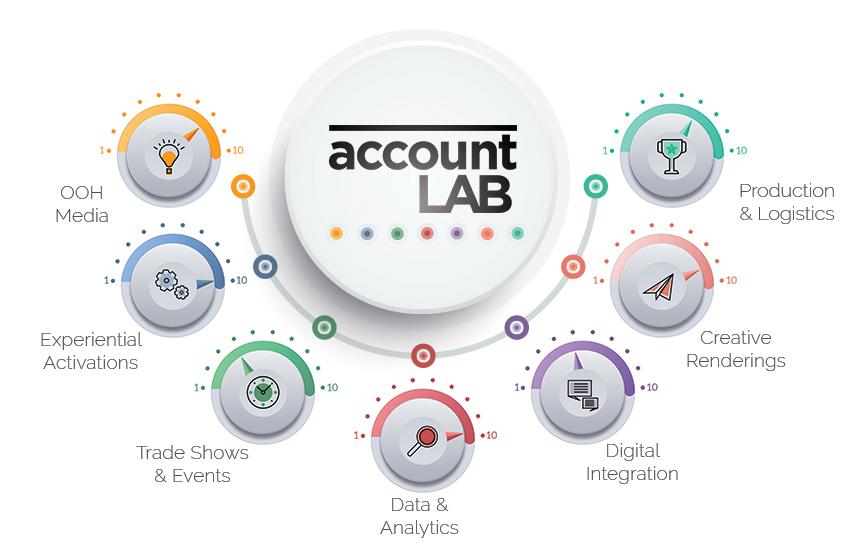 Account-LAB-dials