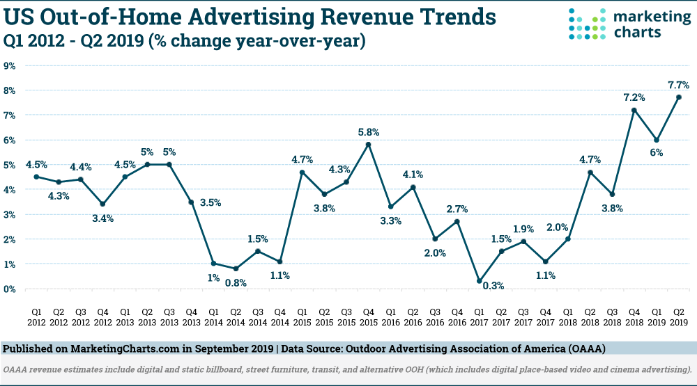 OAAA-US-Out-of-Home-Ad-Revenue-Trends-Q1-2012-Q2-2019-Sept2019