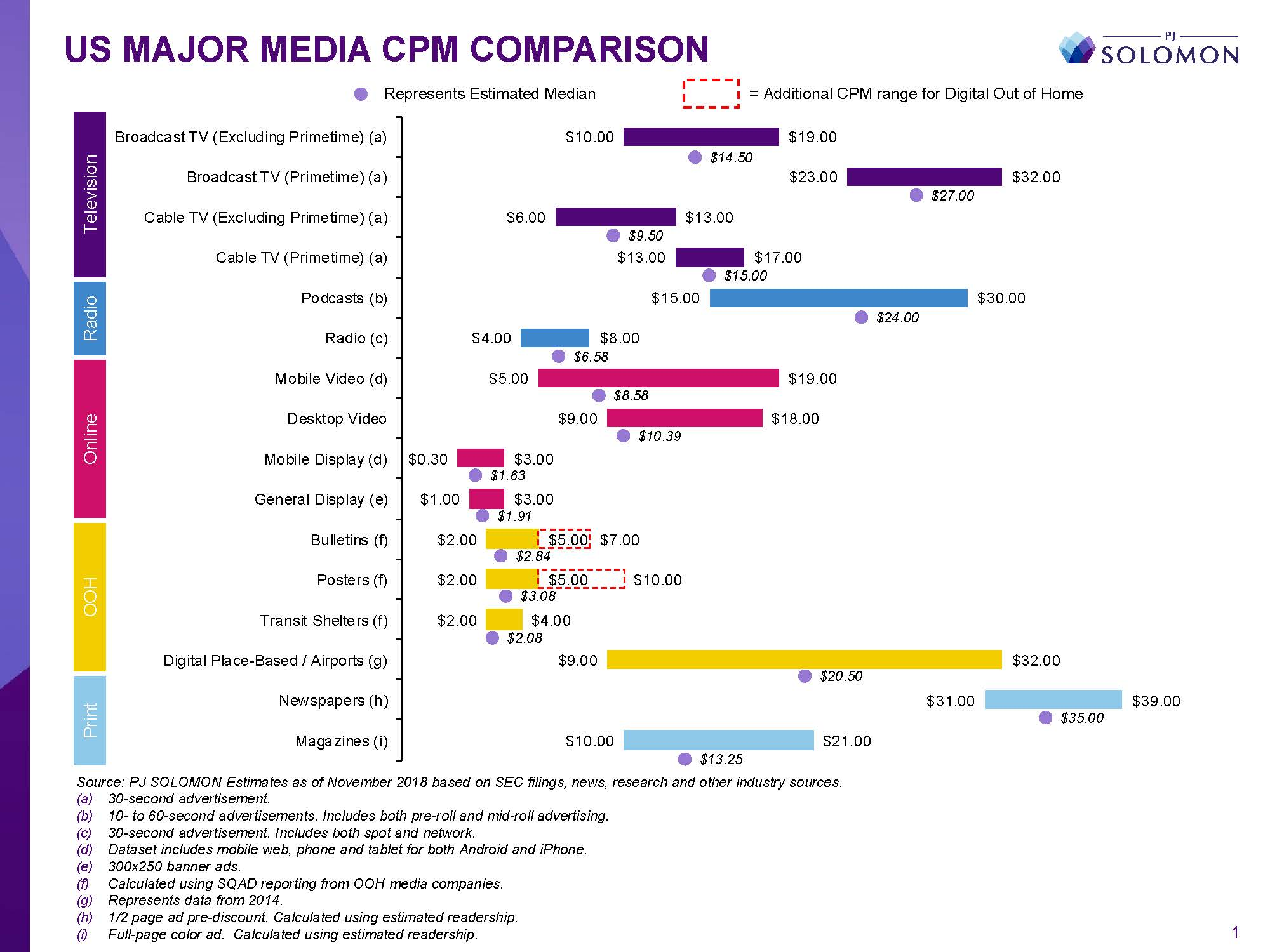 Chart of US Media CPM Comparisons