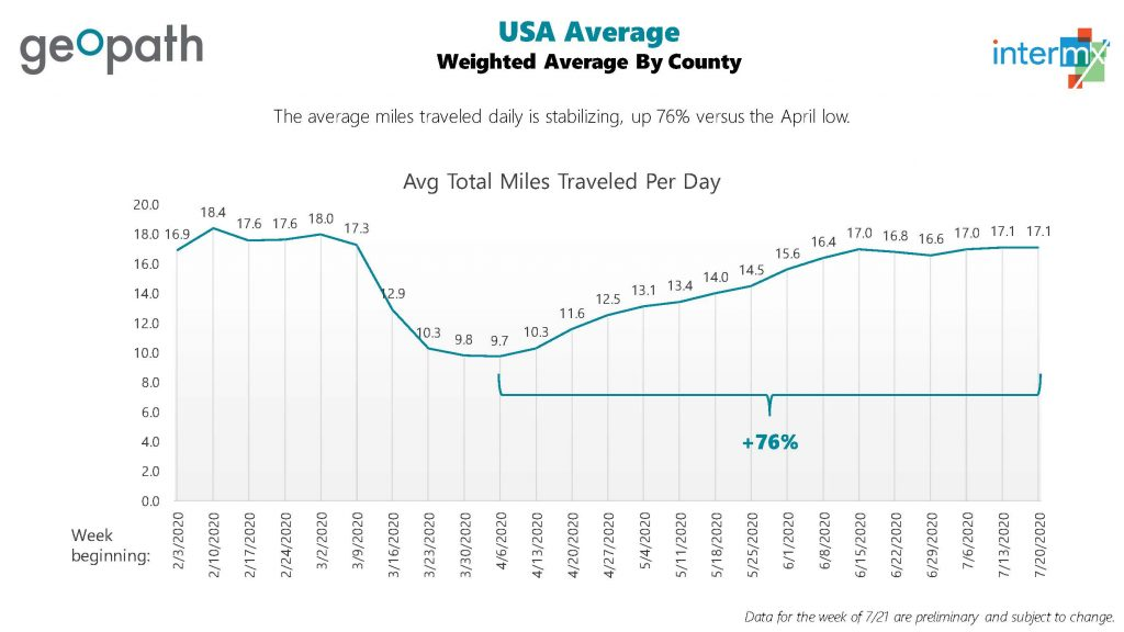 A chart of Average Miles Traveled per day as affected by COVID