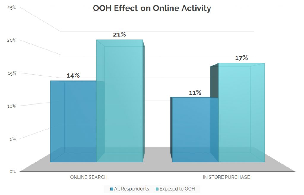 A chart that shows how Out of Home media drives consumer activity online